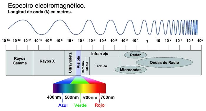 espectroElectr